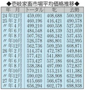 壱岐家畜市場平均価格推移