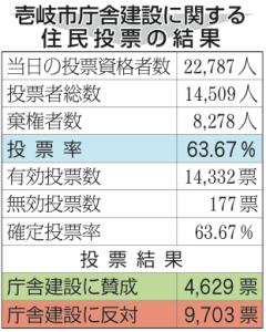 壱岐市庁舎建設に関する住民投票の結果